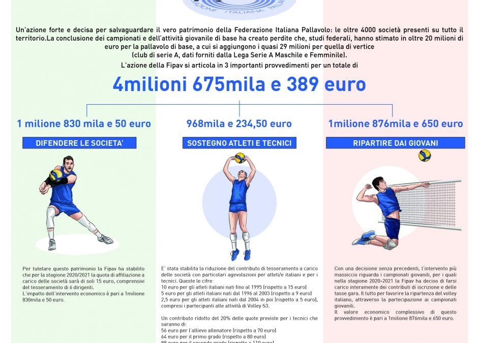 L'AZIONE DI SQUADRA DELLA FIPAV: GRANDI INIZIATIVE A FAVORE DELLE SOCIETÀ (PER UN VALORE DI QUASI 5 MILIONI DI EURO) AL FINE DI SALVAGUARDARE IL FUTURO DEL VOLLEY ITALIANO.